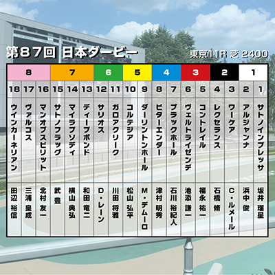 【日本ダービー】コントレイルで鉄板!? 皐月賞を回避して鞍上にルメール騎手で万全…