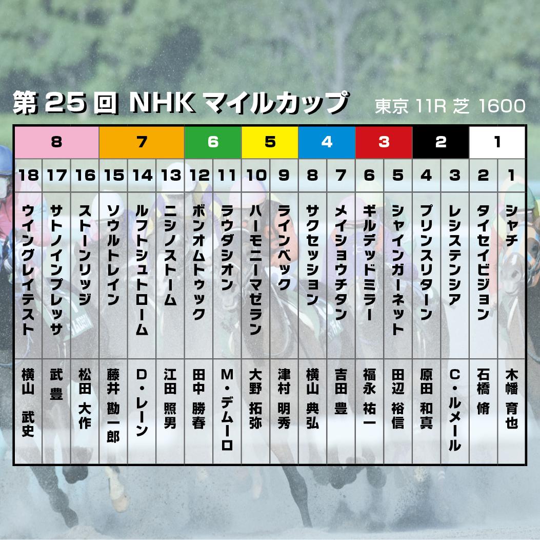 【NHKマイルC】1800~2000m戦で適正の高い馬を狙え!