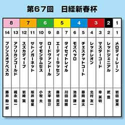 【日経新春杯】大予想!同馬主の2頭と内枠先行馬を狙え!