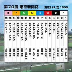 【東京新聞杯】ついに本格化!昨秋3連勝のヴァンドギャルドが連勝街道を突き進む!