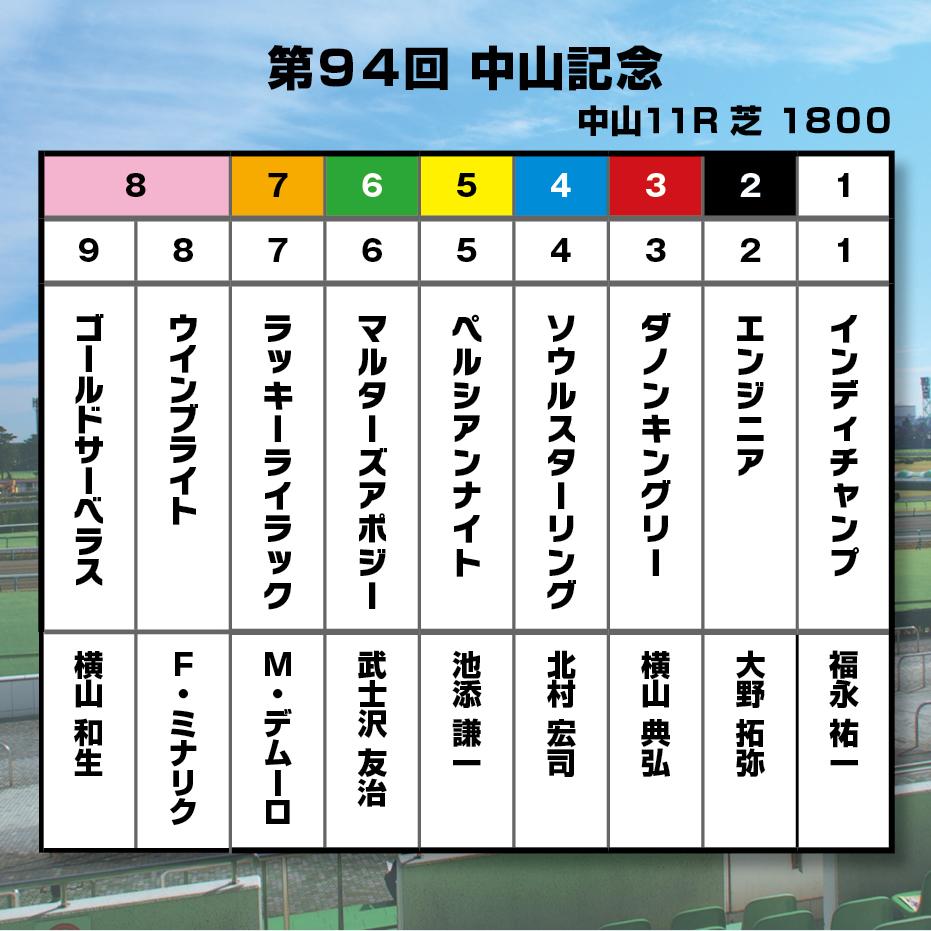 【中山記念】中山コースは皐月賞で好走済!今年勝負の年となるダノンキングリーが2020年緒戦を制す!