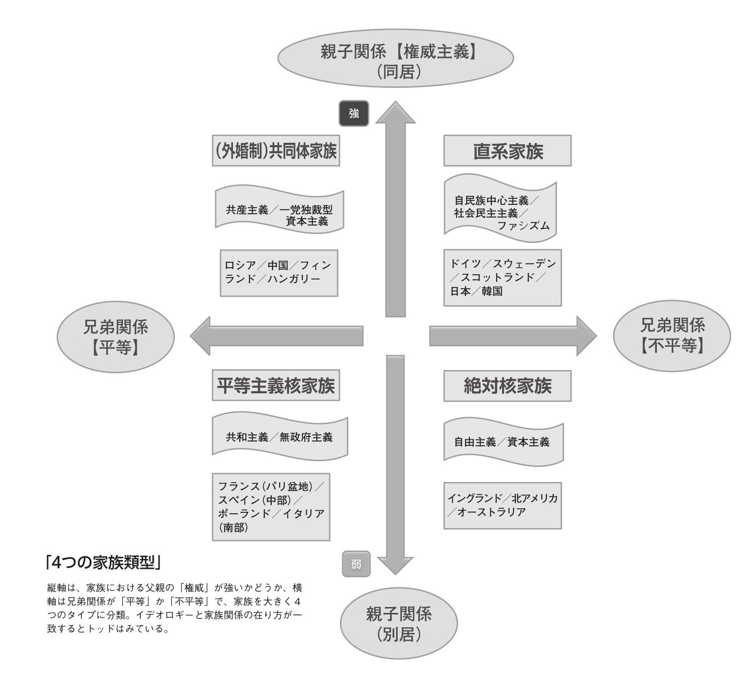 エマニュエル・トッド理論から解く日本「組織ができれば必ず直系家族的な思考が支配する」