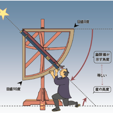 日本図を作り上げた秘密のひとつに「天体観測」にアリ