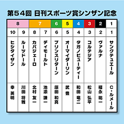 順当か⁉ 波乱か⁉ 過去の3冠馬も参戦した【シンザン記念】を大予想!