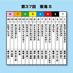 【東海S】【AJCC】大予想!昨年の勝ち馬・インティが買えない理由