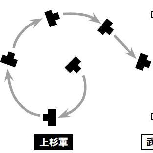 川中島合戦の一騎討ちは、入念な計画によって仕掛けられた?