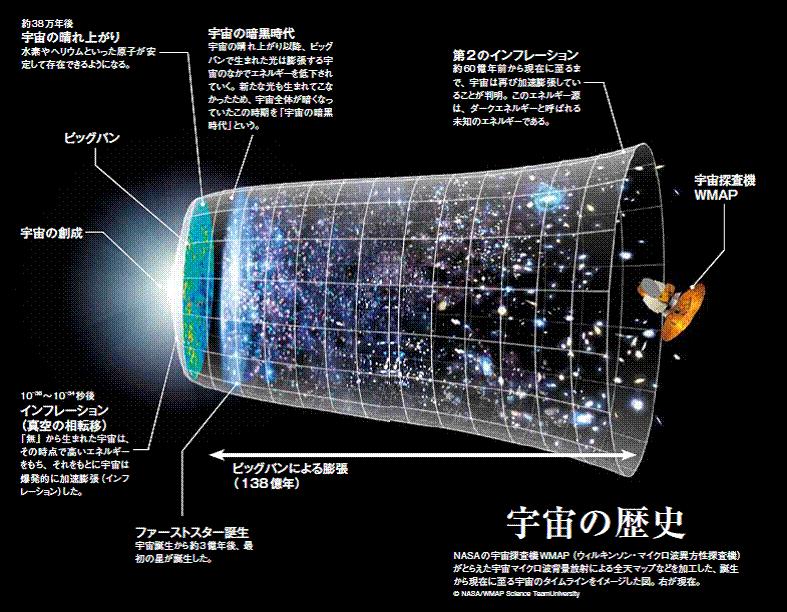 宇宙は火の玉だった――ビッグバン宇宙論!