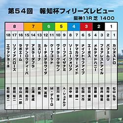 【報知杯フィリーズレビュー】3歳牝馬の勢力図は変わらず!阪神JF好走のヤマカツマーメイドはココが買い場