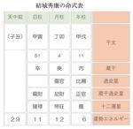 徳川家康の長男は切腹、三男は2代将軍。では、次男を知っていますか?