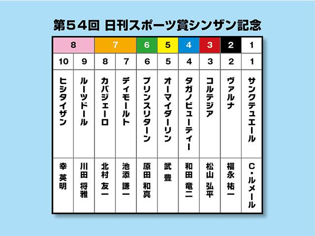 順当か⁉ 波乱か⁉ 過去の3冠馬も参戦した【シンザン記念】を大予想 ...